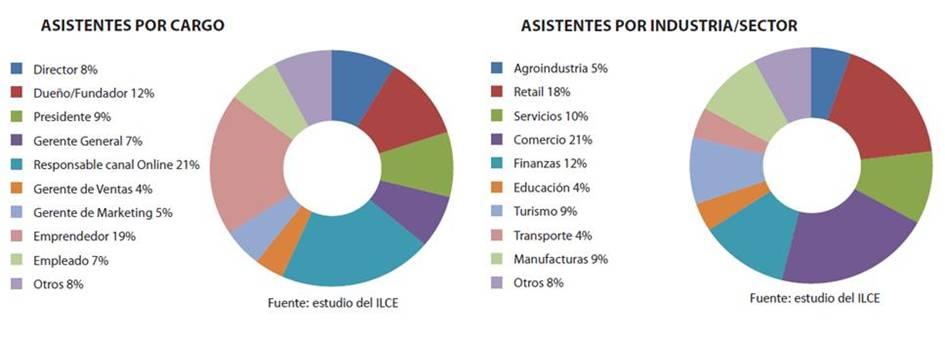 Perfil de los asistentes en los eventos organizados por e Instituto Latinoamericano de Comercio Electronico eInstituto durante el año 2011